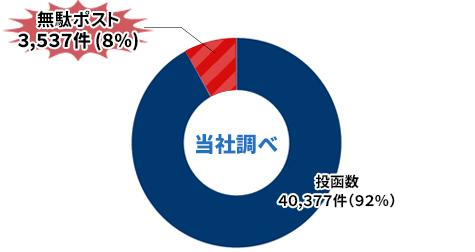 グラフ:無駄ポスト調査結果