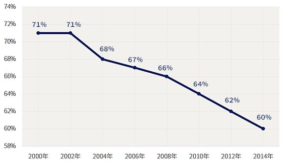 新聞発行部数(世帯数からの割合)の推移